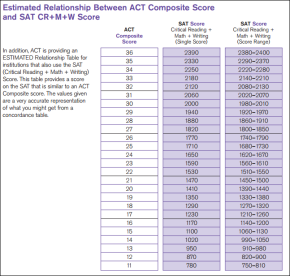 ACT-SAT comparisions (Critical Reading + Math + Writing) 071415